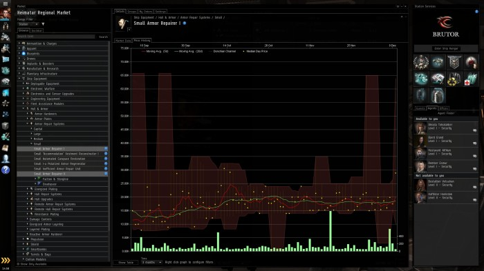 Price History graph in the Eve Online market tab.